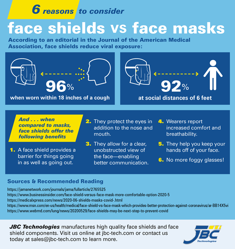 Face shields vs face masks